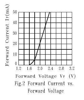 LED current versus voltage